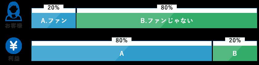 利益率80:20の法則の図解